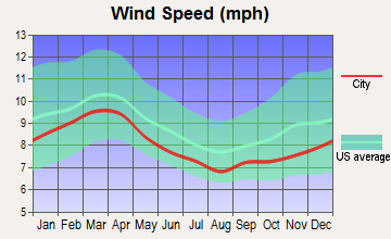 Prospect, North Carolina wind speed