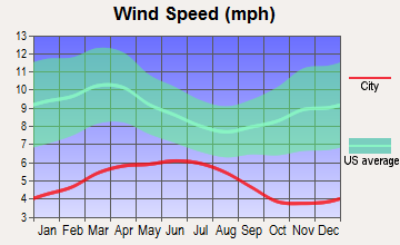 Dunsmuir, California wind speed