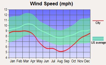 West Marion, North Carolina wind speed