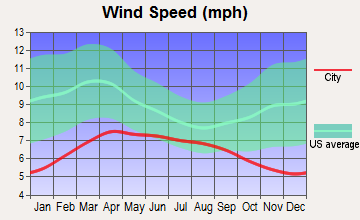 East Hemet, California wind speed