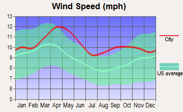 Dickinson, North Dakota wind speed