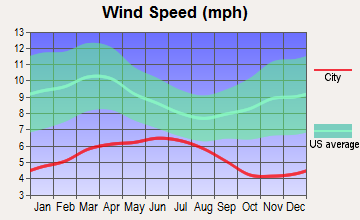 Eureka, California wind speed
