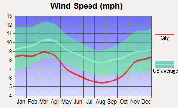 Athens, Ohio wind speed