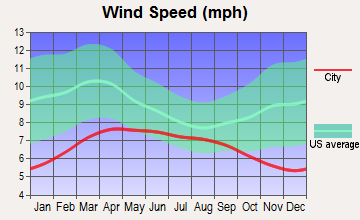 Fallbrook, California wind speed