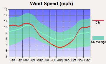Bloomingburg, Ohio wind speed