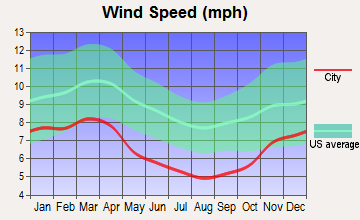 Coolville, Ohio wind speed
