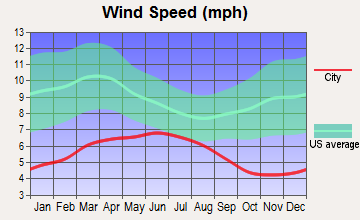 Fortuna, California wind speed