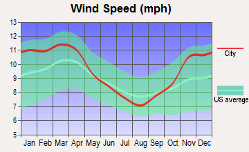 Harveysburg, Ohio wind speed