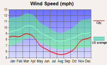 McArthur, Ohio wind speed