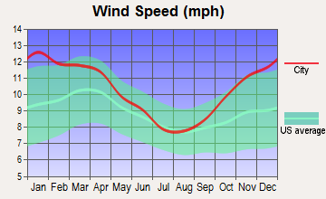 Mansfield, Ohio wind speed