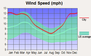 North Randall, Ohio wind speed