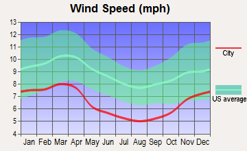 Oak Hill, Ohio wind speed