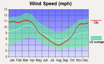 Valley Hi, Ohio wind speed