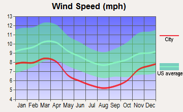Wellston, Ohio wind speed
