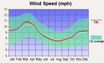 Krebs, Oklahoma wind speed