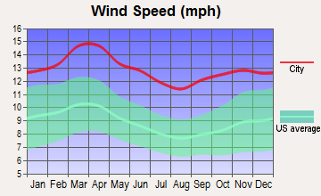 Mooreland, Oklahoma wind speed