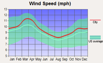 Oaks, Oklahoma wind speed