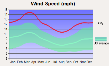 Oklahoma City, Oklahoma wind speed