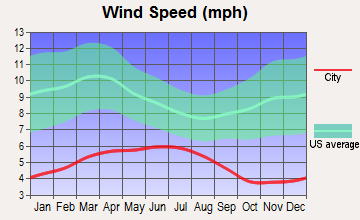 Klamath, California wind speed
