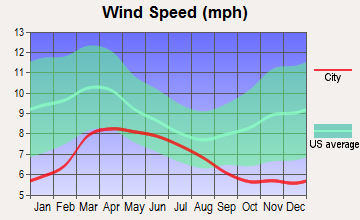 Lake Almanor Peninsula, California wind speed