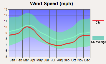 East Cherokee, Oklahoma wind speed
