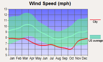 Albany, Oregon wind speed