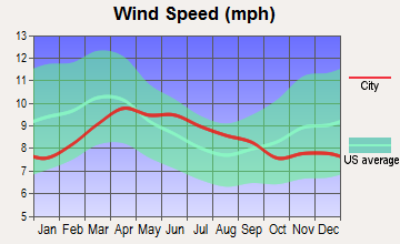Adams, Oregon wind speed