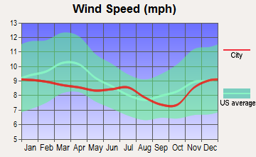 Nehalem, Oregon wind speed
