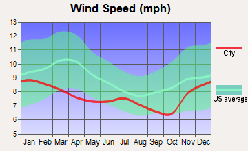 Mosier, Oregon wind speed