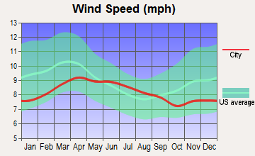 Mitchell, Oregon wind speed