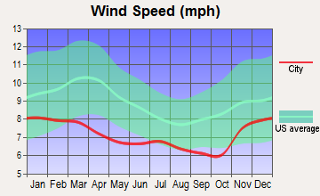 McMinnville, Oregon wind speed
