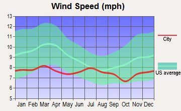 Lowell, Oregon wind speed