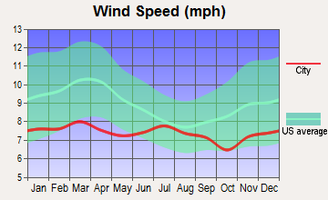 Oakridge, Oregon wind speed