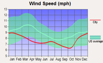 Parkdale, Oregon wind speed