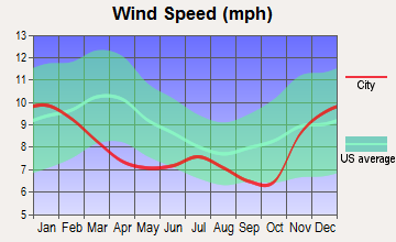 Portland, Oregon wind speed