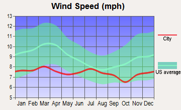 Reedsport, Oregon wind speed