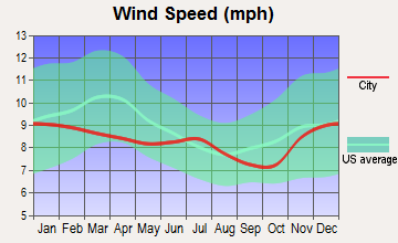 Rockaway Beach, Oregon wind speed