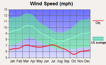 Roseburg North, Oregon wind speed