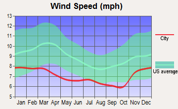 Salem, Oregon wind speed