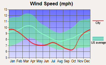 Sandy, Oregon wind speed