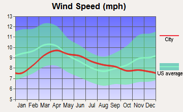 Seneca, Oregon wind speed