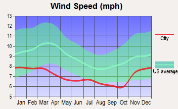 Independence, Oregon wind speed