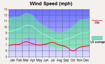 Bunker Hill, Oregon wind speed