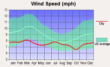 Brownsville, Oregon wind speed