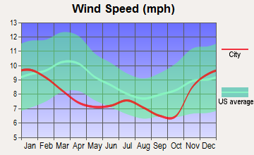 Banks, Oregon wind speed