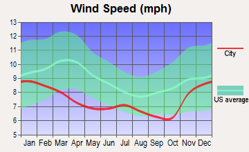 Aurora, Oregon wind speed