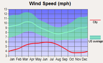 Northwest Josephine, Oregon wind speed