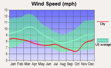 The Dalles, Oregon wind speed
