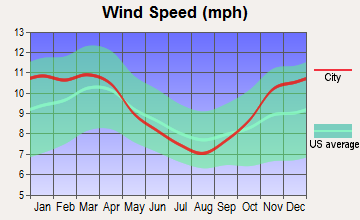 Wampum, Pennsylvania wind speed