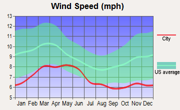 Lompoc, California wind speed
